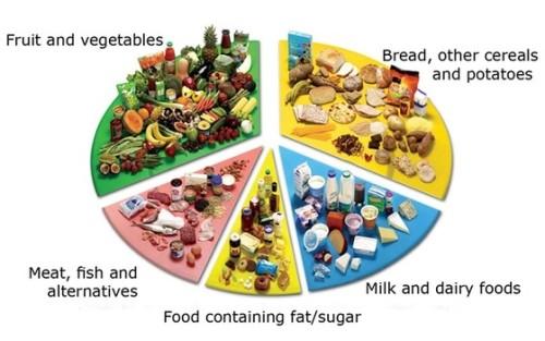 hyper diet