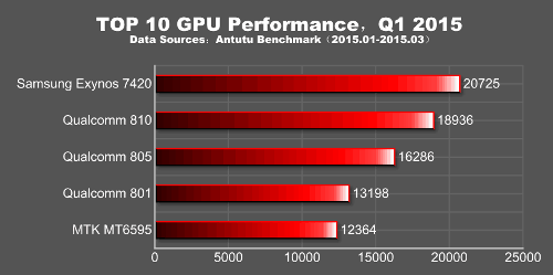 Top-10-GPU-Performance-q1-2015
