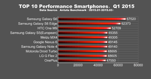 Top-10-Performance-Smartphones