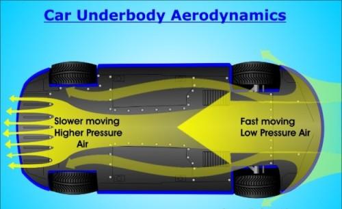 Car_Underbody_Aerodynamic.jpg.opt625x438o0,0s625x438