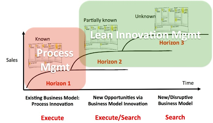 Corporate innovation projects 1