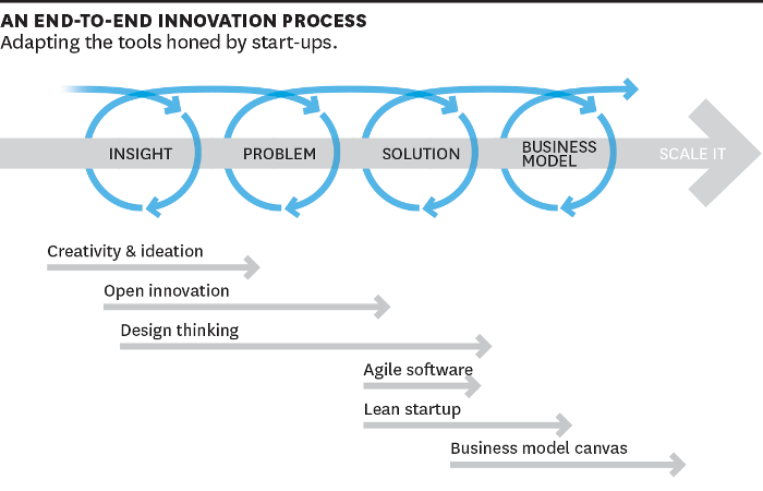Corporate innovation projects 2