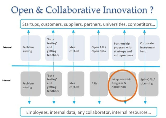 Corporate innovation projects 3
