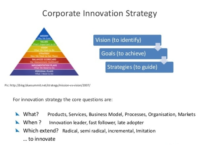 Corporate innovation projects 4
