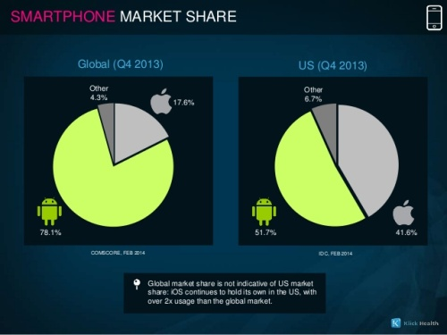 Don`t compare Android operating system to iOS 3