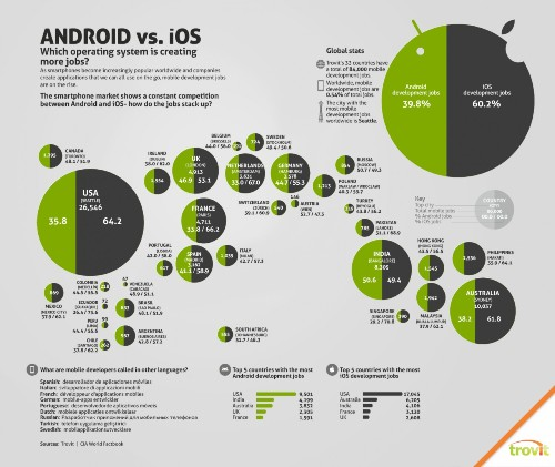 Don`t compare Android operating system to iOS 4