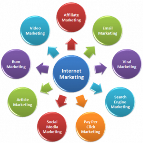 Disadvantages-and-Advantages-of-Innovative-Internet-Marketing-Ideas