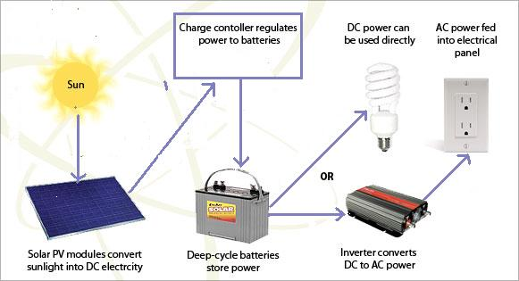 efstonscience_off-grid_solar_energy_systems