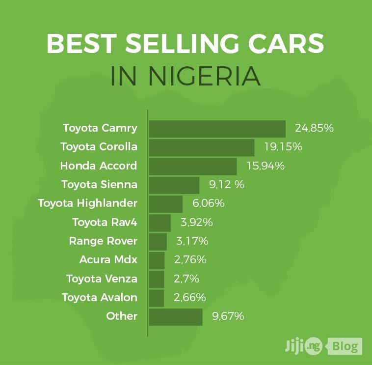 Best-Selling Cars in Nigeria
