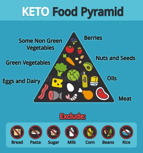 nigerian Keto diet
